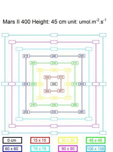 Mars II 400 PPFD Chart Map