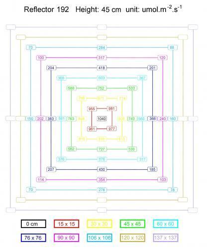 Reflector 192 PPFD Chart