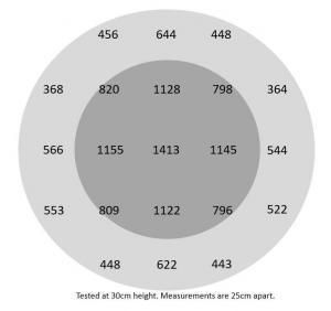 Witblits 200 PPFD Chart