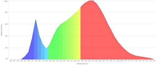 Witblits 200 COB LED Grow Light Spectrum
