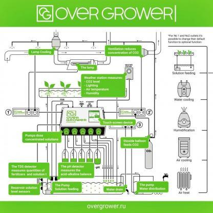 OverGrower South Africa