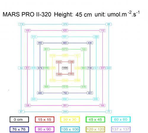 Mars Pro II 320 PPFD Chart