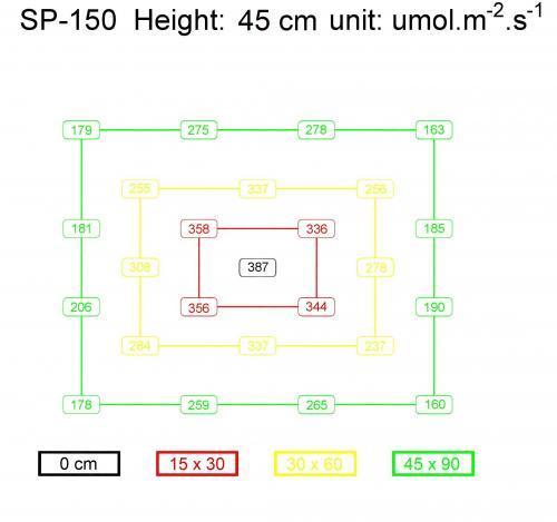 Mars SP-150 PPFD Chart