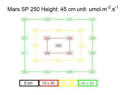 Mars SP 250 PPFD Chart Map