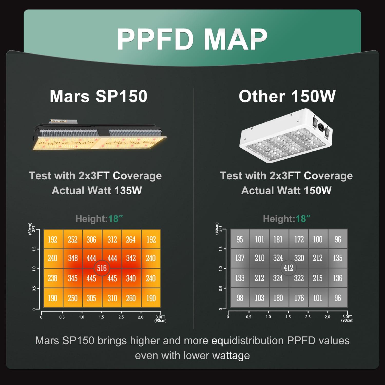 Mars Hydro SP150 PPFD Map