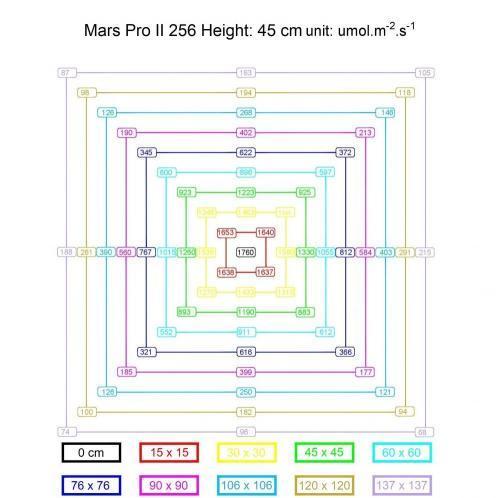 Mars Pro II Cree 256 PPFD Chart Map
