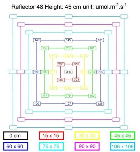 Mars Reflector 48 PPFD Chart Map