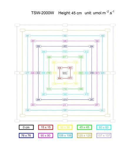 TSW-2000 PPFD Chart