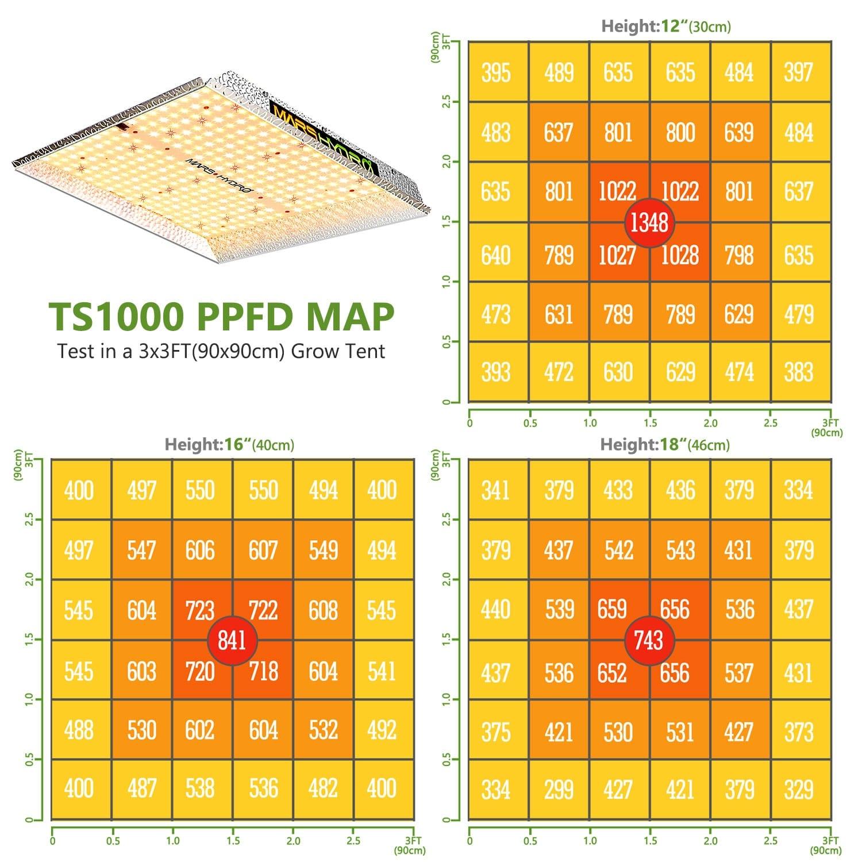 Mars-Hydro TS1000 PPFD Map