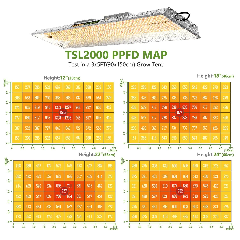 Mars-Hydro TSL2000 PPFD Map