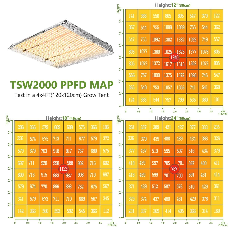 Mars-Hydro TSW2000 PPFD Map