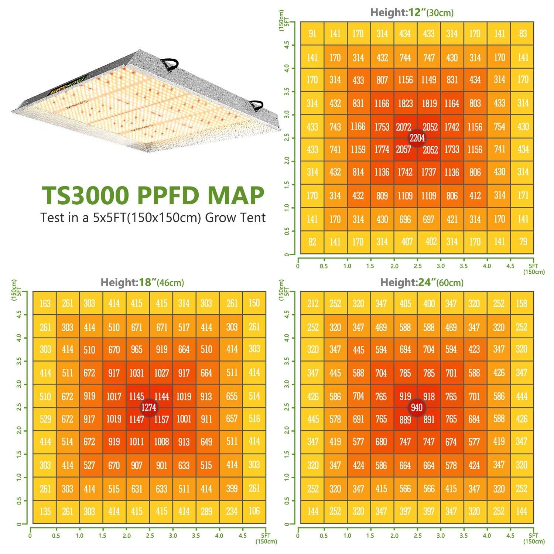 Mars-Hydro TS3000 PPFD Map