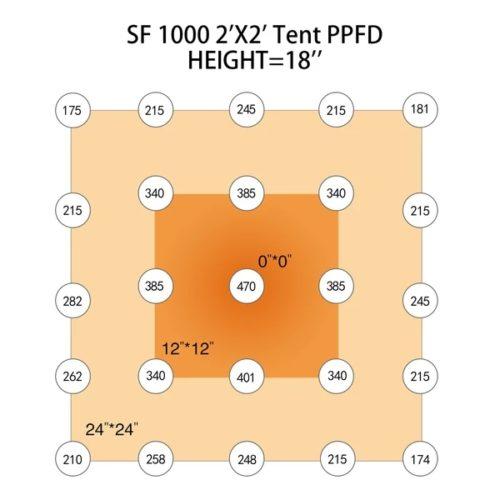 Spider Farmer SF 1000 Quantum Board Led Grow Light Samsung LM301B South Africa