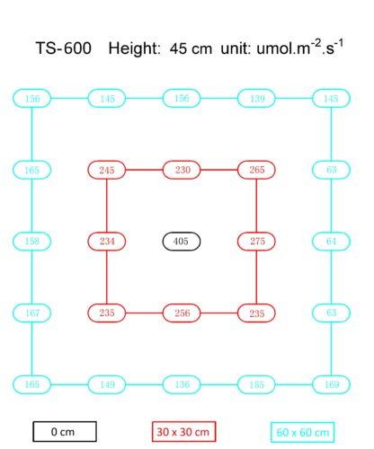 Mars-Hydro Mars TS-600 PPFD Map