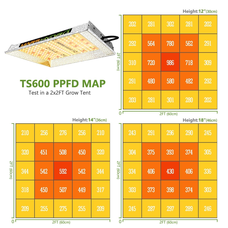 Mars-Hydro TS600 PPFD Map