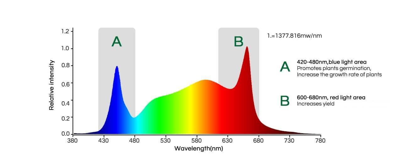 Mars SP-3000 Full Spectrum Chart