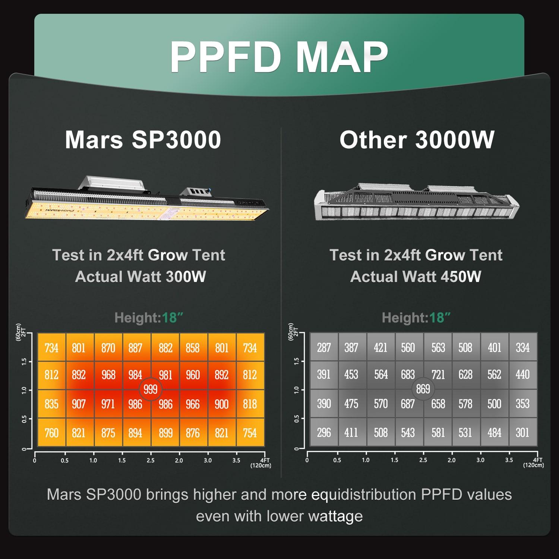 Mars Hydro SP3000 PPFD Map