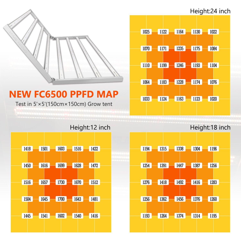 Mars-Hydro FC 6500 LED Grow Light PPFD Map