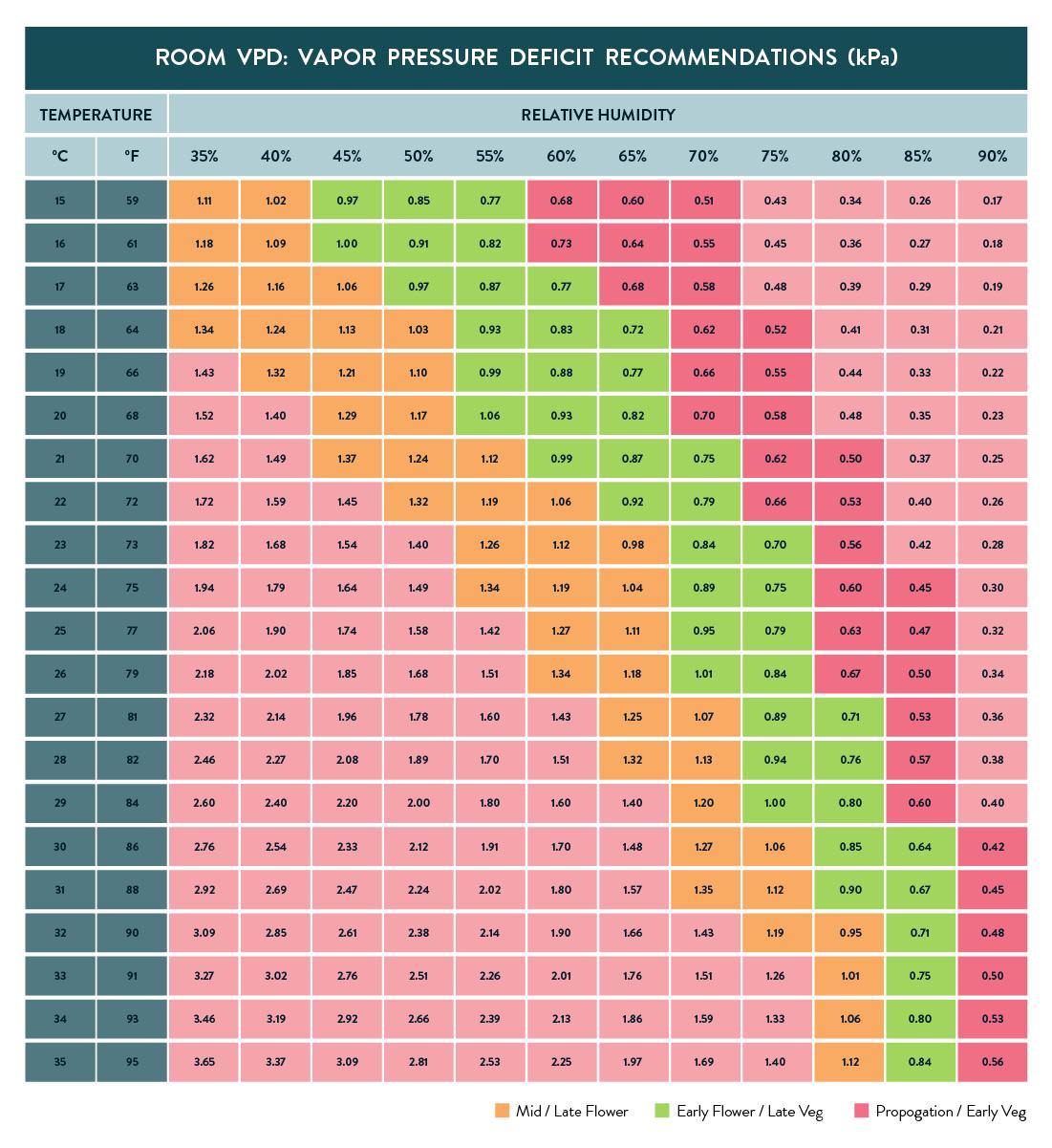 Vapour Pressure Deficit Chart